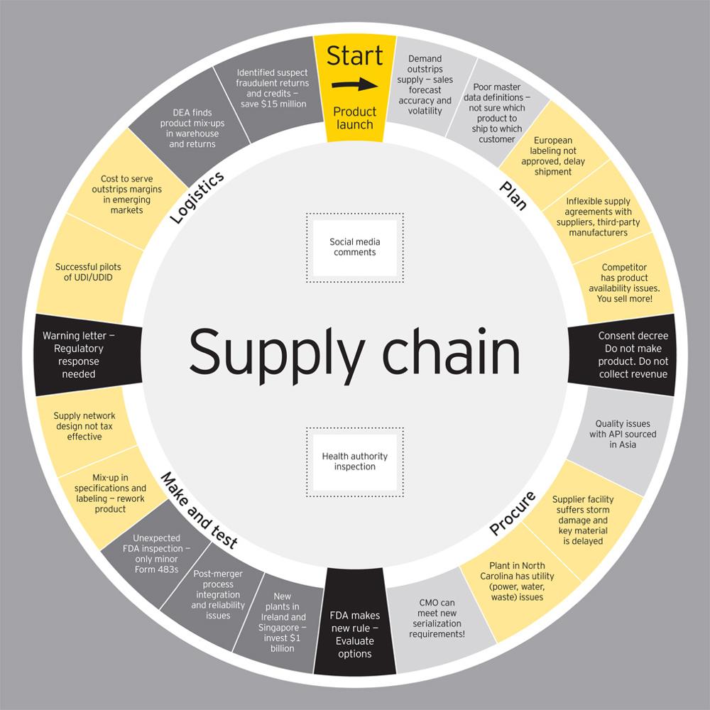 EY Supply Chain